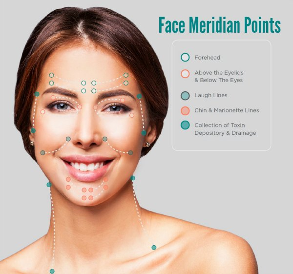 Primo Lymphatic Facial Coding How to Lymphatic Drainage Massage Face Easy Novu Aesthetic Facial Singapore PPP Clinic Promotions Review